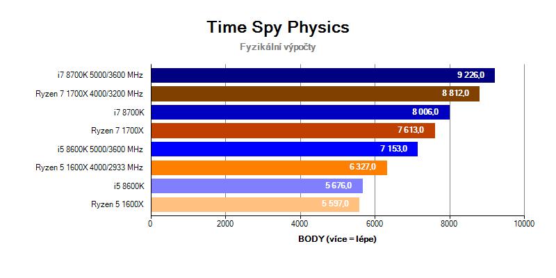 Intel Coffee Lake benchmark Time Spy Physics
