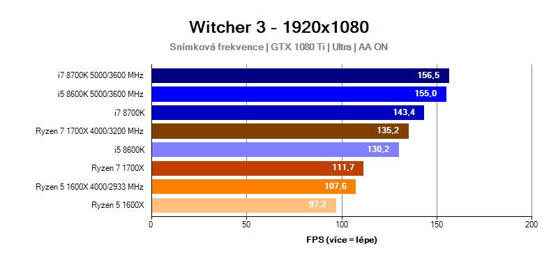 Intel Coffee Lake; Witcher 3
