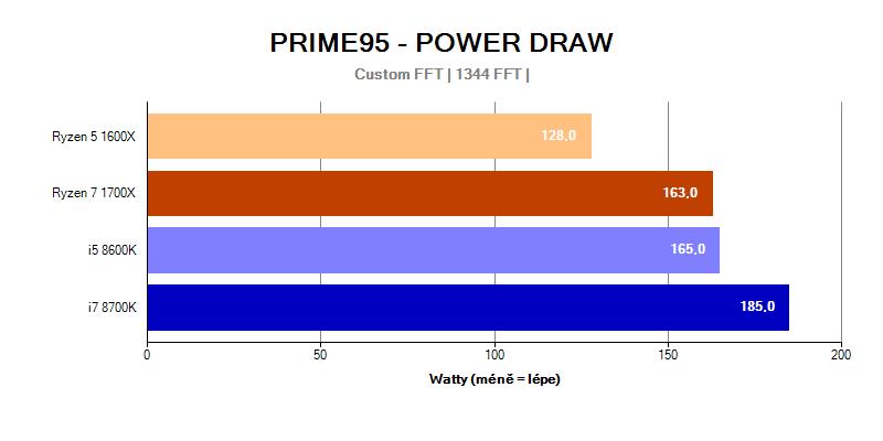 Provozní vlastnosti; spotřeba; Intel Coffee Lake ; Prime95 Power draw