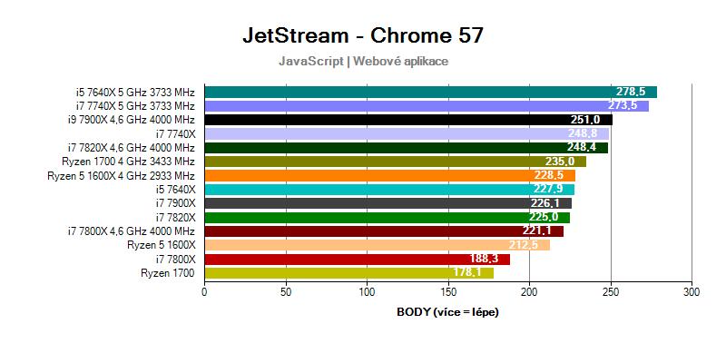 Intel Skylake-X a Kabylake-X; benchmark JetStream