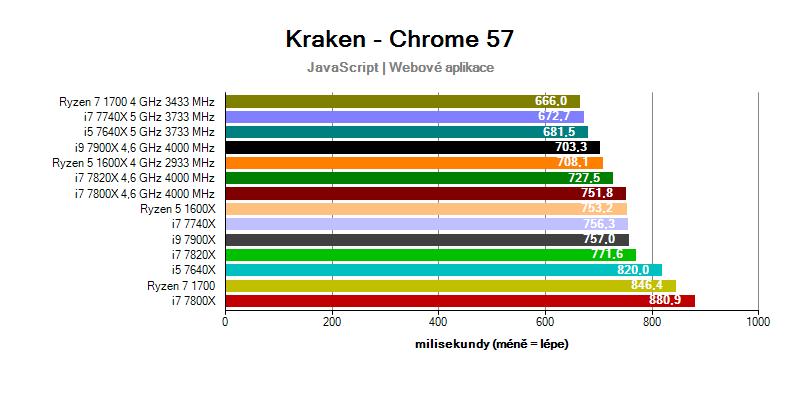 Intel Skylake-X a Kabylake-X; benchmark Kraken