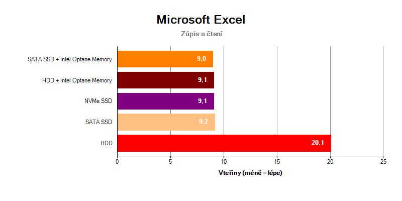 Microsoft Office Excel Intel Optane Memory SSD NVMe