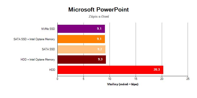 Microsoft Office PowerPoint Intel Optane Memory SSD NVMe