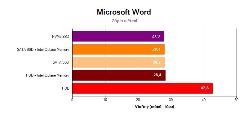 Microsoft Office Word Intel Optane Memory SSD NVMe