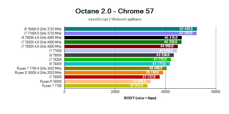 benchmark Octane; Intel Skylake-X a Kabylake-X