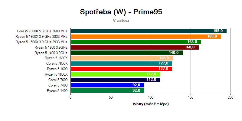 Celková spotřeba systémů s AMD Ryzen 5 a Intel Core i5
