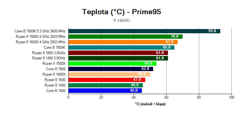 Ryzen 5 ve Core i5 - teploty při zátěži