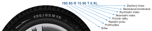 Parametry letních pneumatik