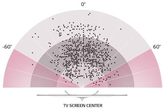 Nejčastější pozorovací úhly při sledování televizoru