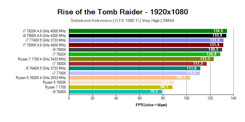 Výkon procesorů Intel Skylake-X a Kaby Lake-X ve hře Rise of the Tomb Raider