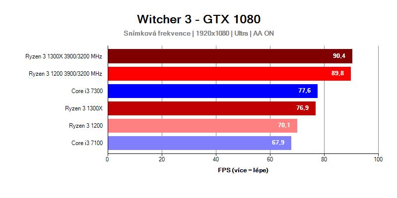 AMD Ryzen 3 (RECENZE A TESTY) | Alza cz
