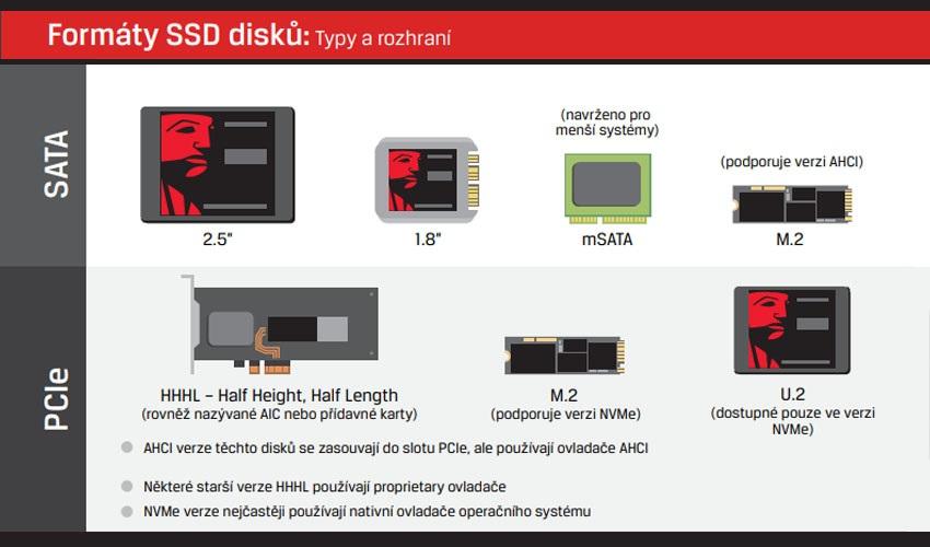 SSD disky; formaty a typy