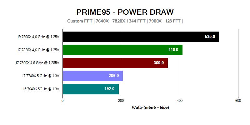 Provozní vlastnosti; spotřeba; Intel Basin Falls; Prime 95 Power draw