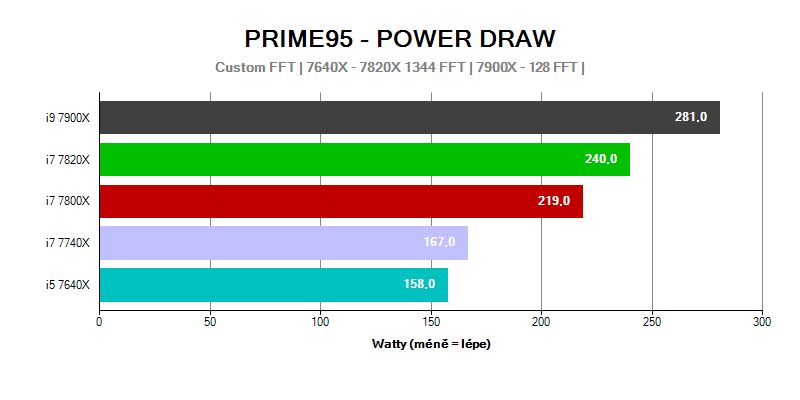Provozní vlastnosti; spotřeba; Intel Basin Falls; Prime95 Power draw