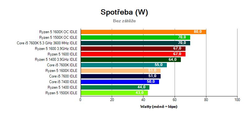 Porovnání spotřeby u Ryzen 5 a Core i5 ve stavu IDLE