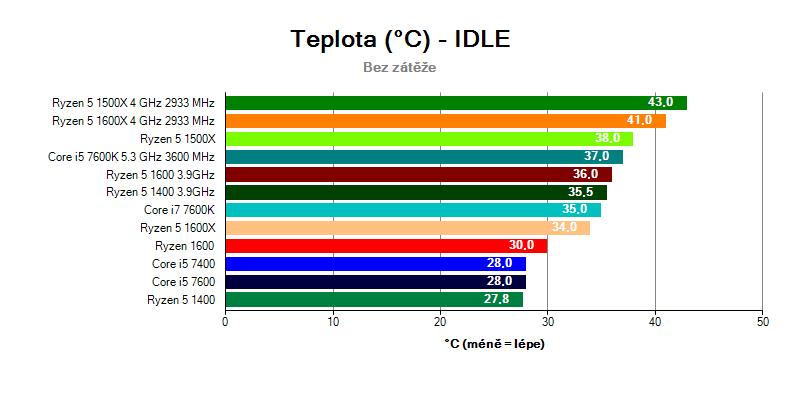 Porovnání teplot AMD Ryzen 5 vs Core i5