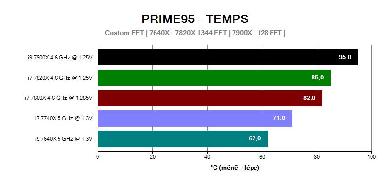 Provozní vlastnosti; spotřeba; Intel Basin Falls; přetaktování