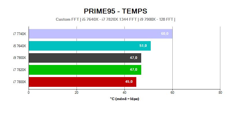Provozní vlastnosti; Intel Basin Falls; Prime95 Temps; teplota