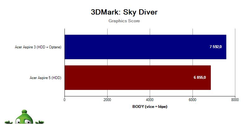 Acer Aspire 3; Acer Aspire 5; recenze; Graf 3DMark Sky Diver