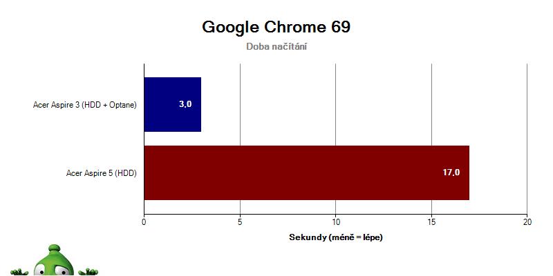 Acer Aspire 3; Acer Aspire 5; recenze; Načítání Google Chrome