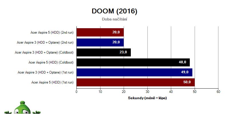 Acer Aspire 3; Acer Aspire 5; recenze; Intel Optane - DOOM
