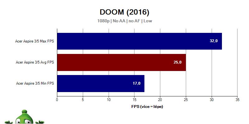 Acer Aspire 3; Acer Aspire 5; recenze; DOOM FPS