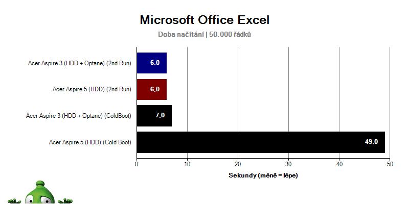 Acer Aspire 3; Acer Aspire 5; recenze; Načítání MS Office Excel