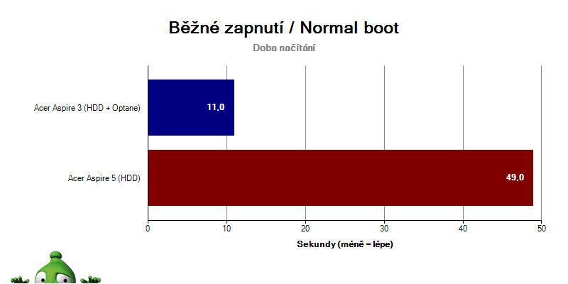 Acer Aspire 3; Acer Aspire 5; recenze; Intel Optane - Normal Boot