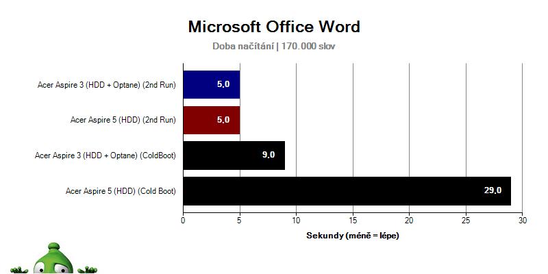 Acer Aspire 3; Acer Aspire 5; recenze; Doba načítání MS Office Word
