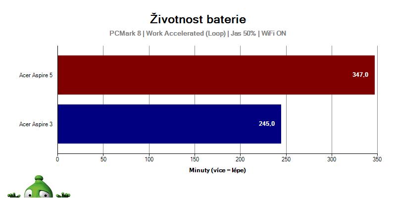 Acer Aspire 3; Acer Aspire 5; recenze; Graf výdrže batérie