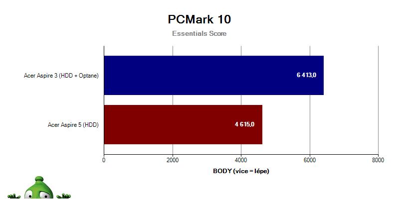 Acer Aspire 3; Acer Aspire 5; recenze; Graf PCMark 10