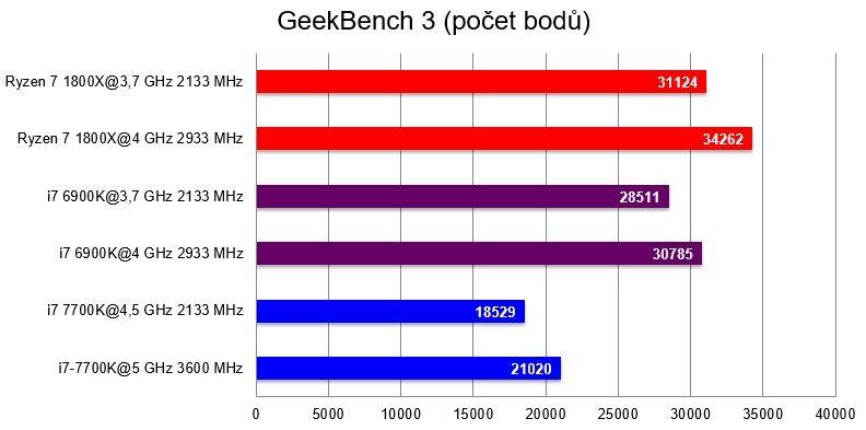 AMD Ryzen 7 1800X; GeekBench 3