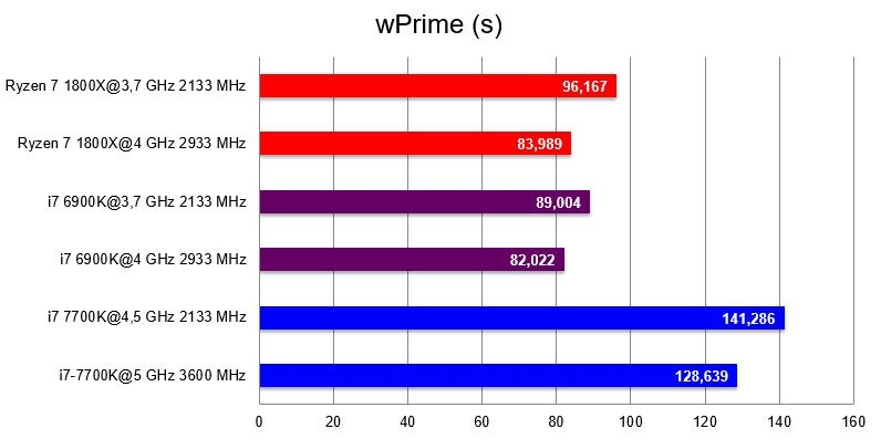 AMD Ryzen 7 1800X; wPrime (s)