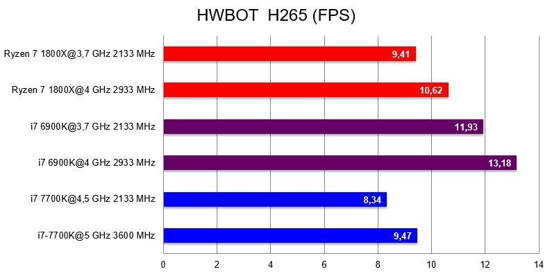 AMD Ryzen 7 1800X; HWBOT H265