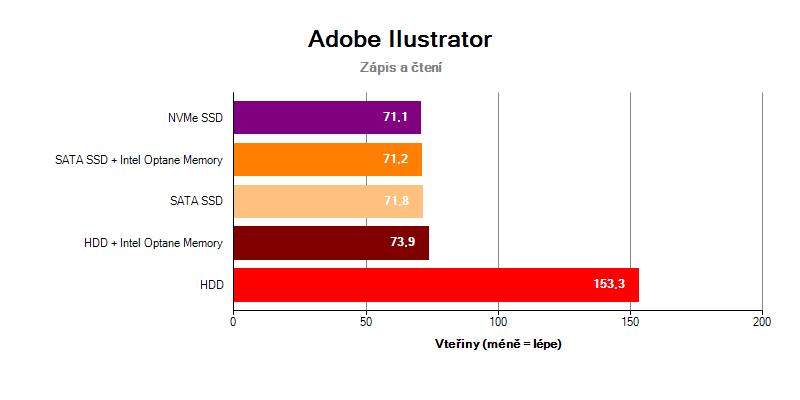 Adobe Ilustrator Intel Optane Memory SSD NVMe