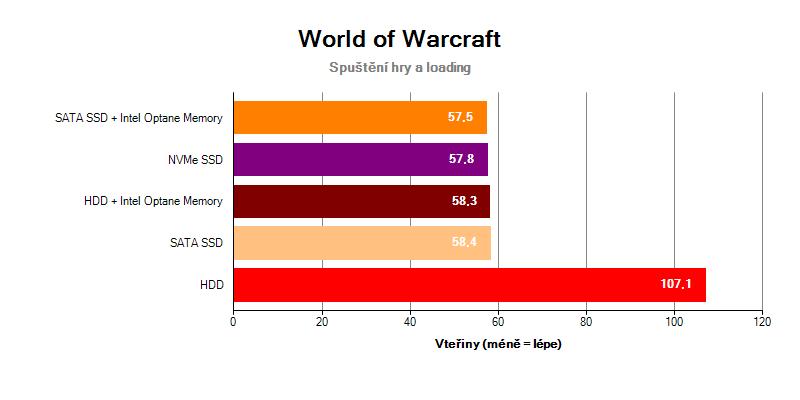 World of Warcraft HDD Intel Optane Memory SSD NVMe