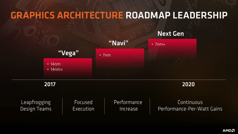 AMD E3 2019; wallpaper: roadmap