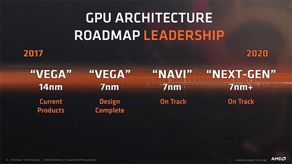 AMD Navi, výhled do budoucnosti