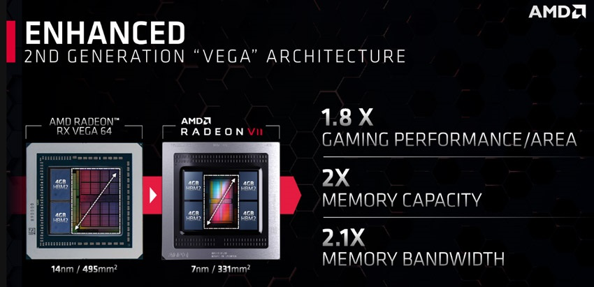AMD Radeon VII, jádro