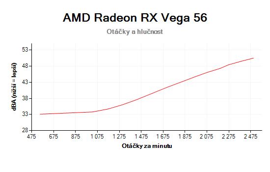 AMD Radeon RX Vega 56 otáčky a hlučnost