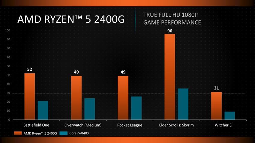 AMD Raven Ridge; Radeon Vega, vykon
