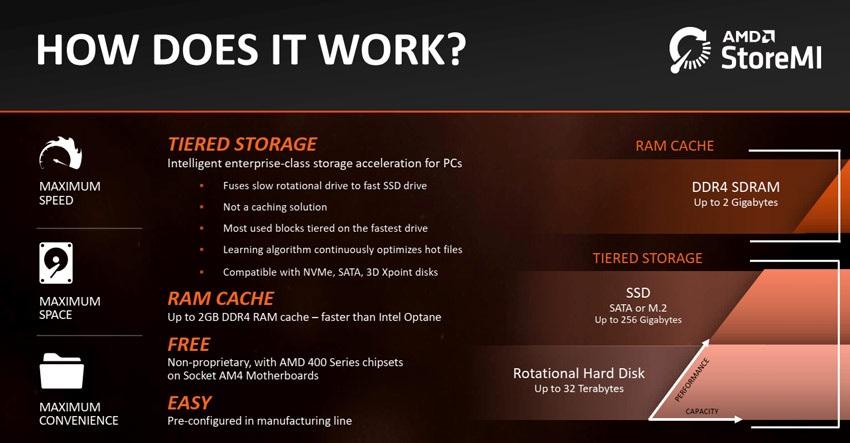 AMD StoreMI, přehled funkcí