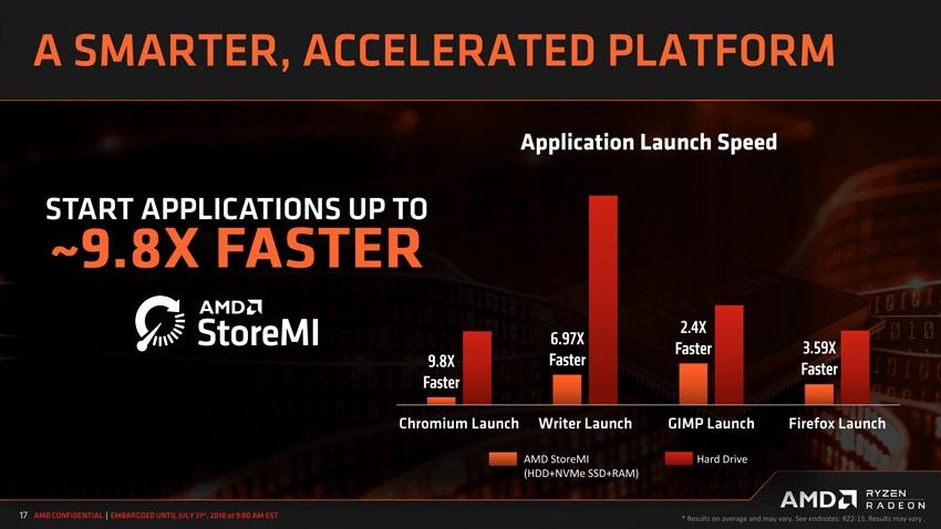 AMD StoreMI, porovnání