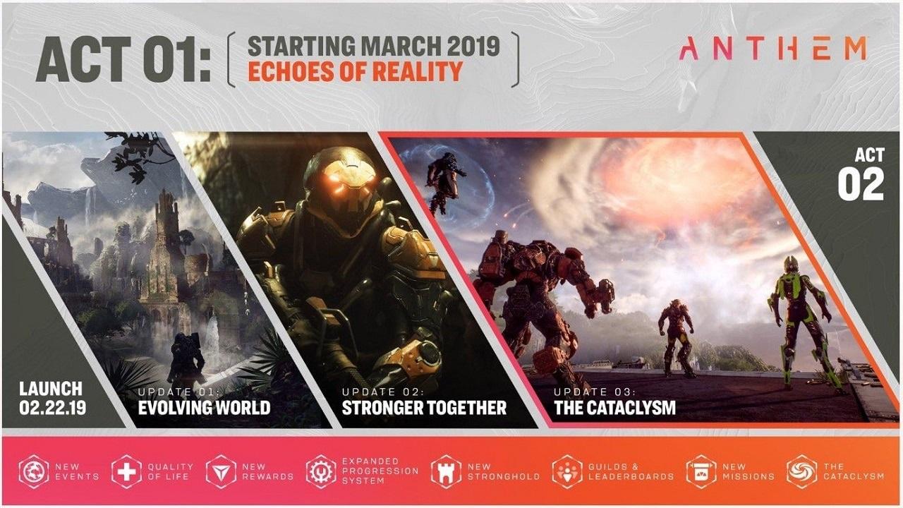 Anthem; screenshot: roadmap 2019