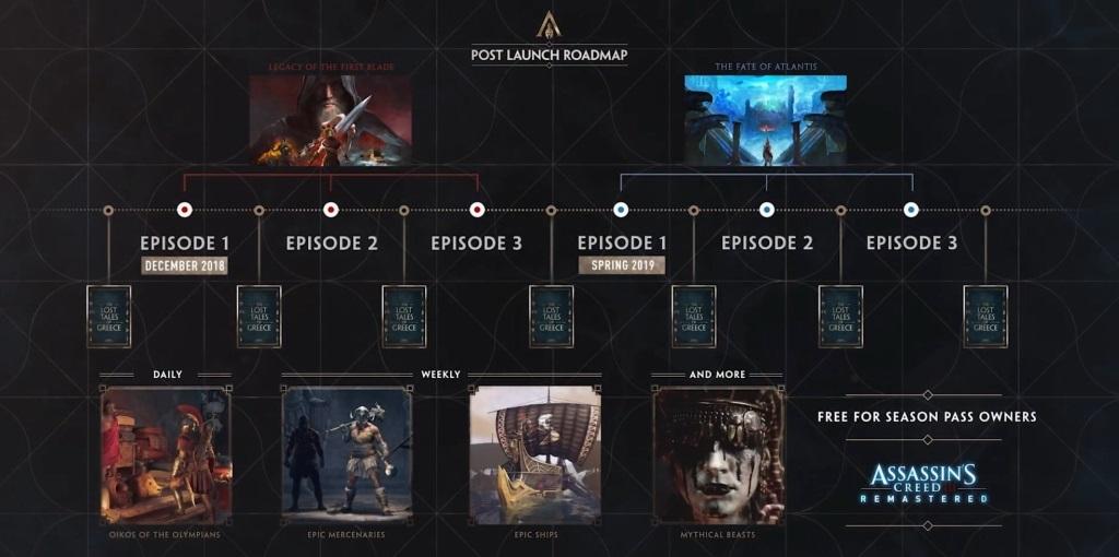 Assassin's Creed Odyssey; screenshot: launch roadmap