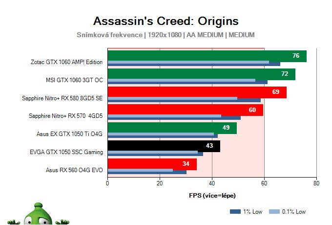EVGA GTX 1050 SSC Gaming; Assassin's Creed: Origins; test