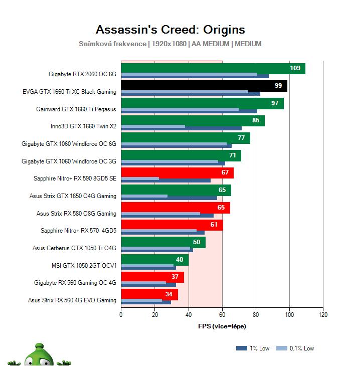 EVGA  GTX 1660 Ti XC Black Gaming; Assassin's Creed: Origins; test