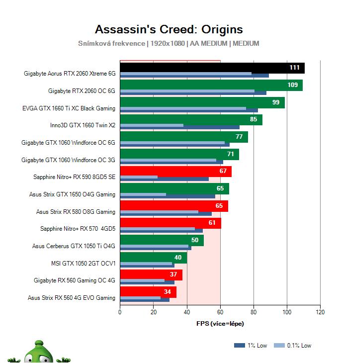 Gigabyte AORUS RTX 2060 XTREME 6G; Assassin's Creed: Origins; test