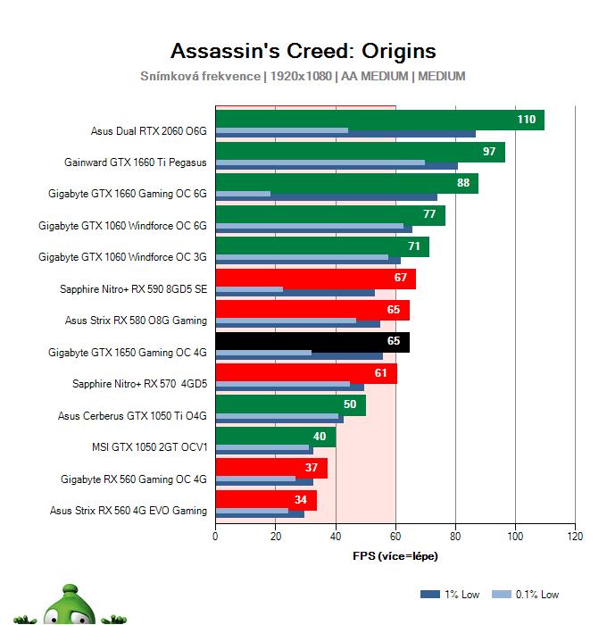 Gigabyte GTX 1650 Gaming OC 4G; Assassin's Creed: Origins; test