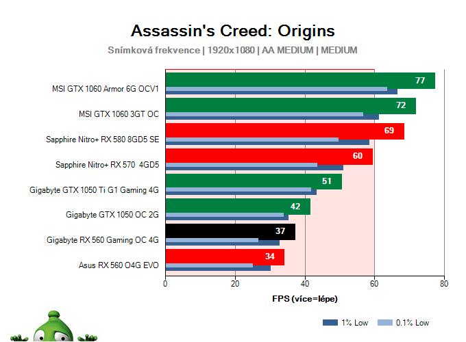 Gigabyte RX 560 Gaming OC 4G; Assassin's Creed: Origins; test
